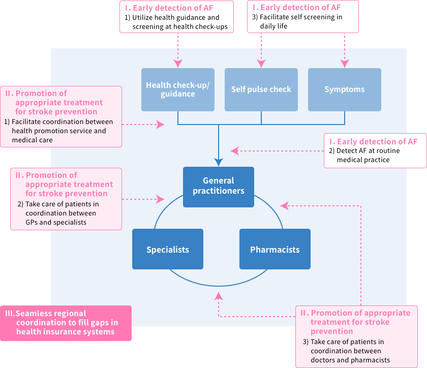 Recommendations and diagnosis / treatment flow for patients with atrial fibrillation(AF)
